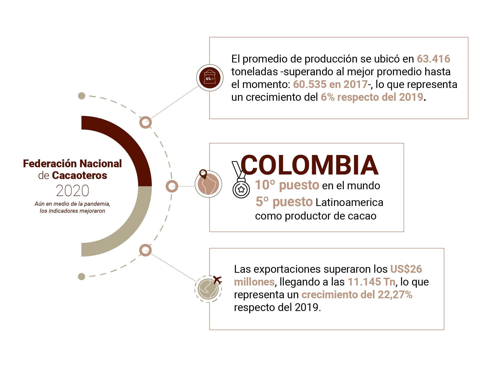 cacao 2020