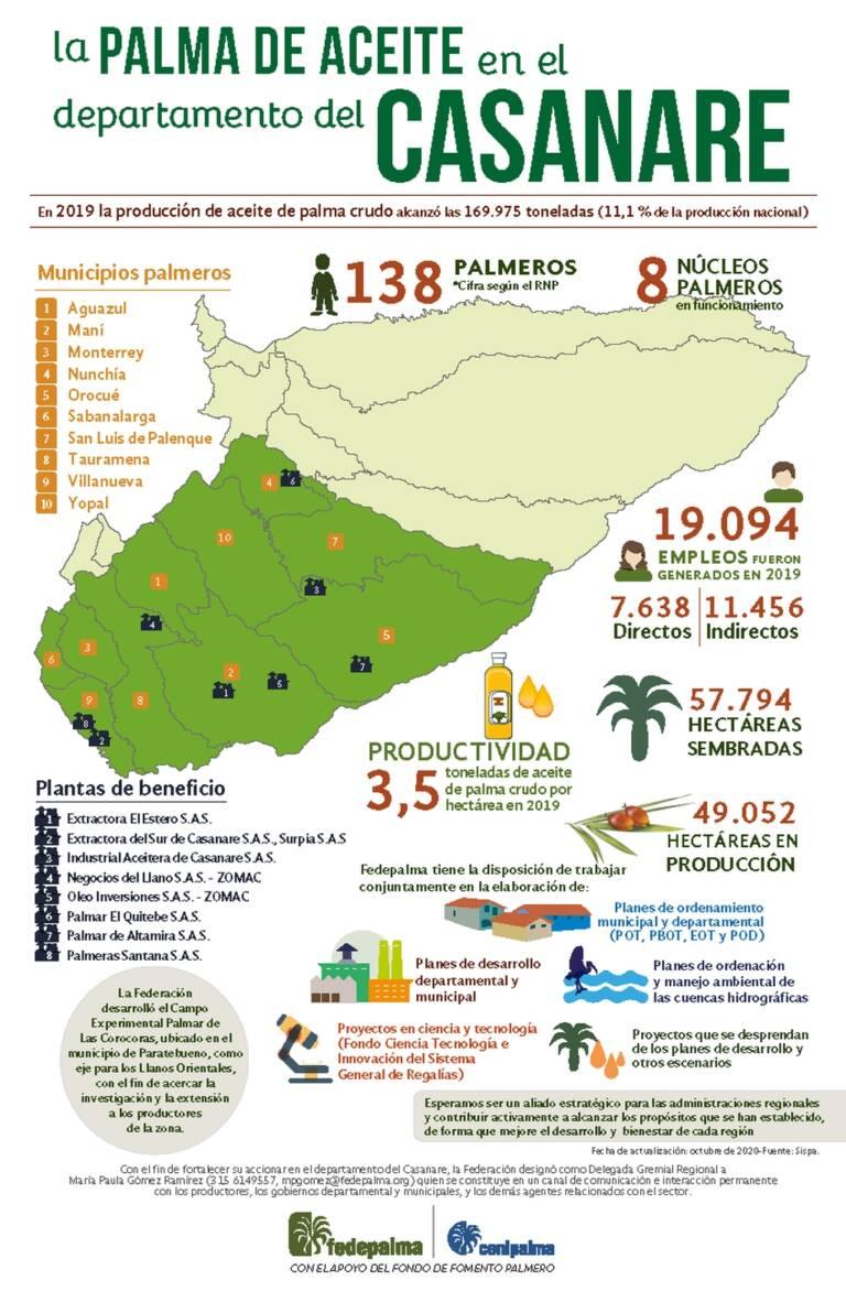 palma mapas Casanare