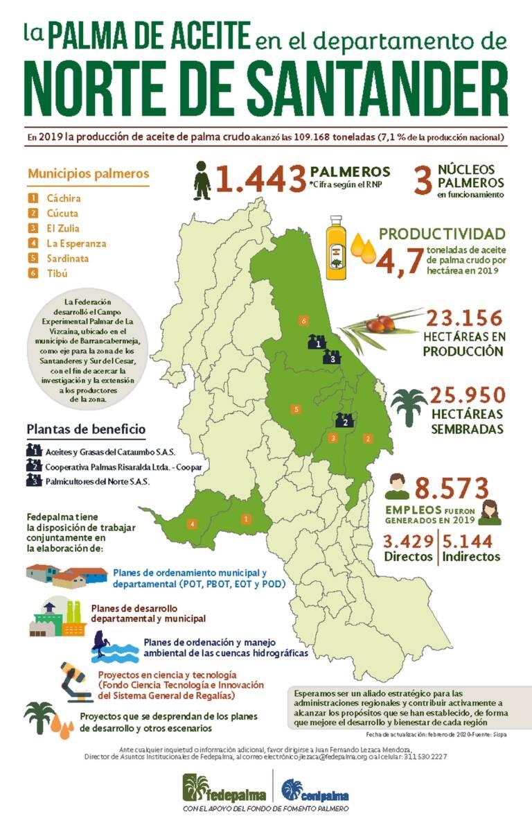 palma mapas Norte de Santander