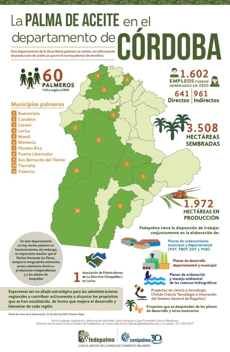Infografia Cordoba 2021