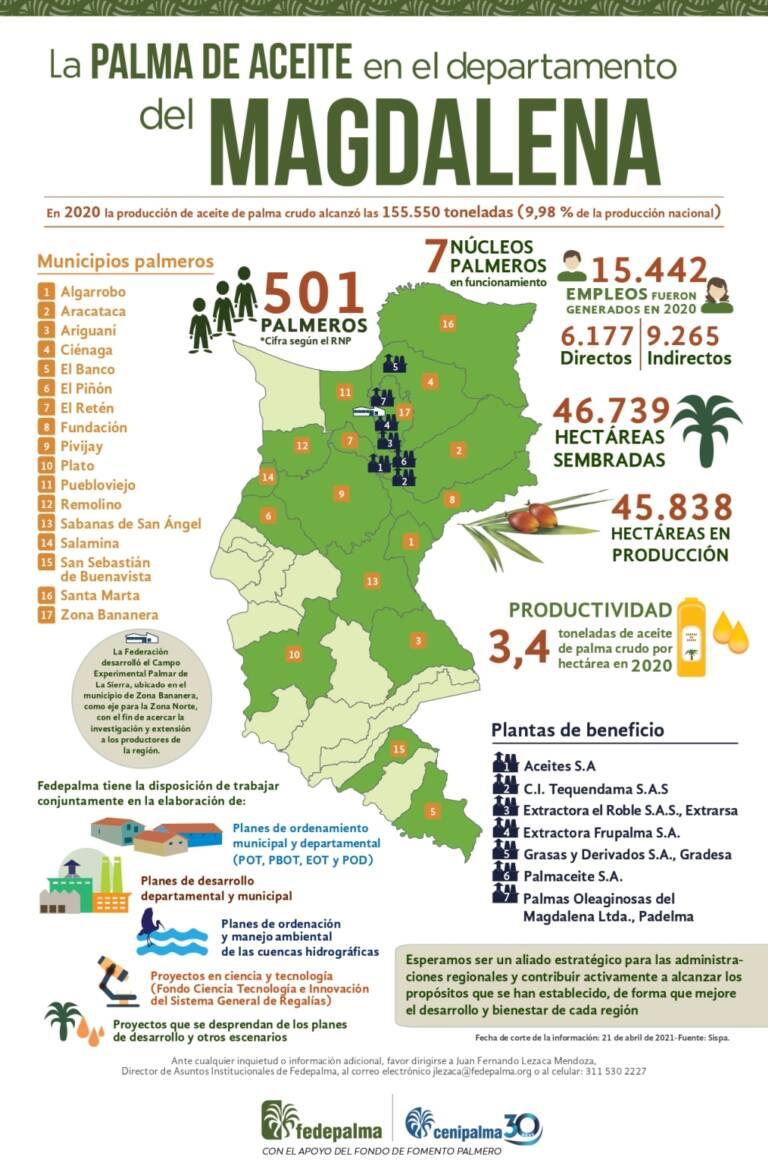 Infografia Magdalena 2021