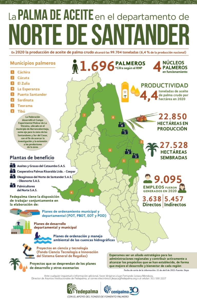 Infografia Norte de Santander 2021