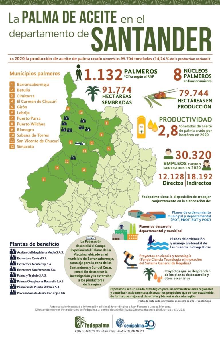 Infografia Santander 2021